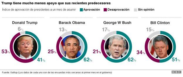Comparación de aprovación de Trump con presidentes anteriores.