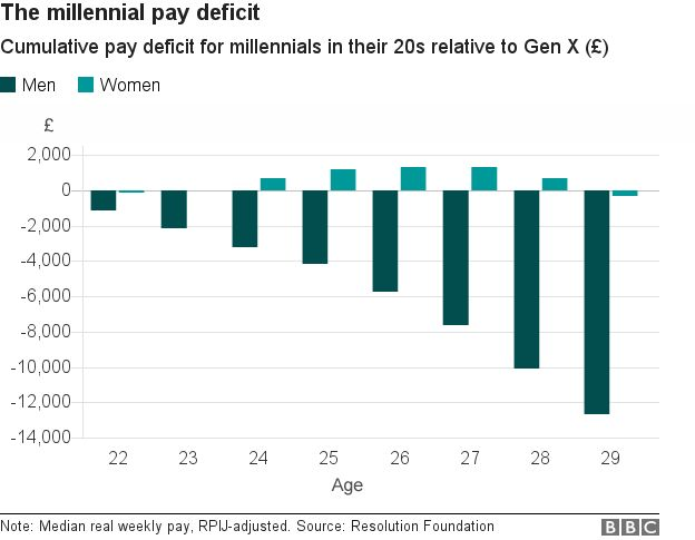 Millennial pay deficit graph