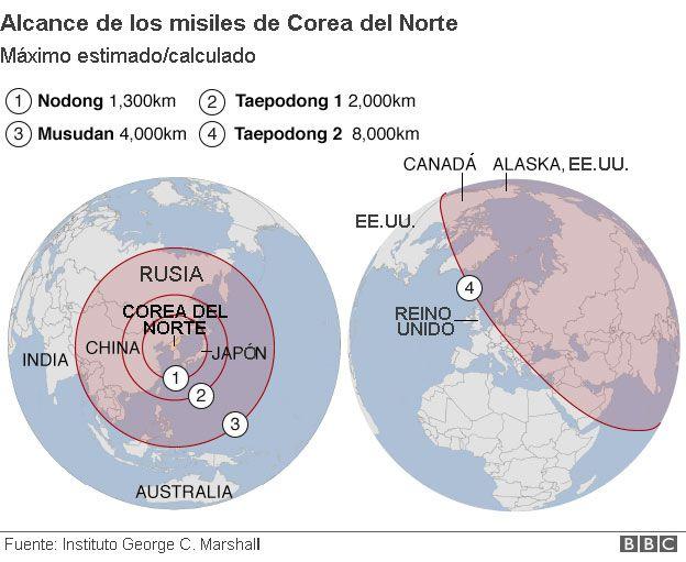 Alcance de los misiles de Corea del Norte