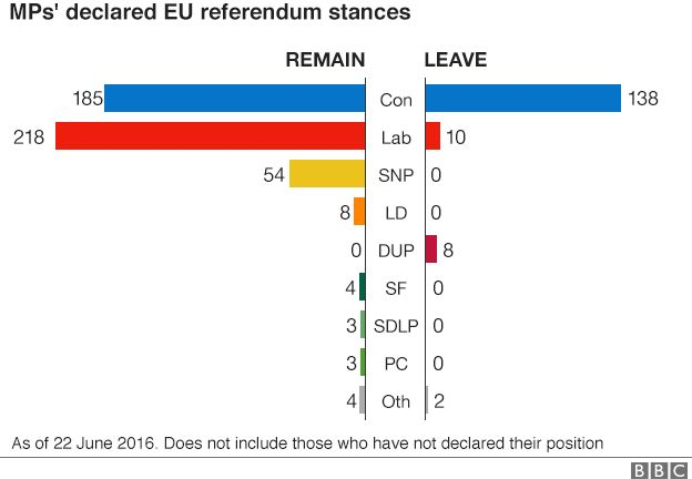 Chart showing MPs backing the leave or remain camps