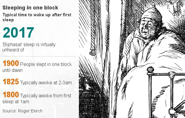 in 2017 biphasal sleep is virtually unheard of. 1900 people slept in one block until dawn. 1825 typically awoke at 2-3 am from first sleep. 1800 typically woke at 1am from first sleep