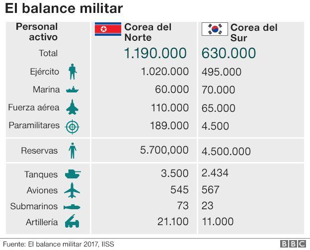 Gráfico sobre el balance militar de Corea del Norte y de Corea del Sur.