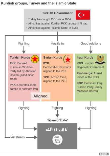 Graphic: Kurdish groups, Turkey and the Islamic State