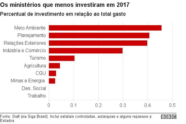 Ministérios que menos investiram