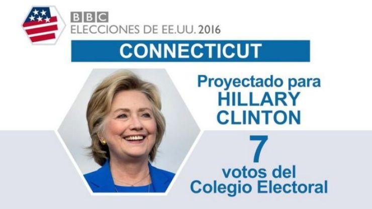 En Connecticut ganó Clinton.