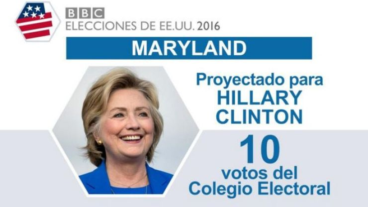 En Maryland ganó Clinton.