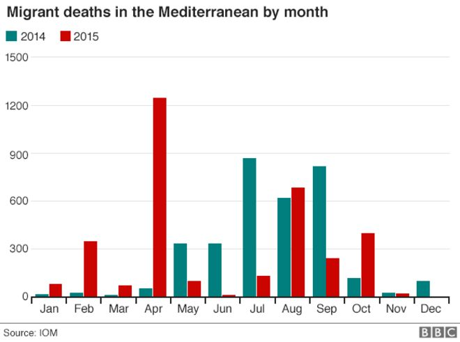 Migrant deaths in Mediterranean by month