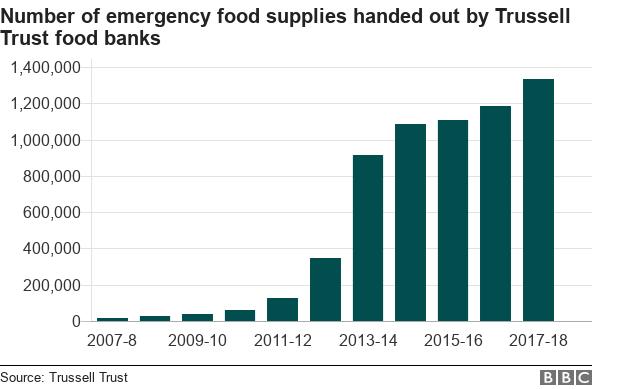 Food bank chart