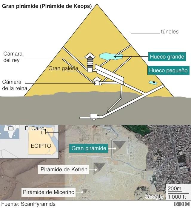 Gráfico de la pirámide