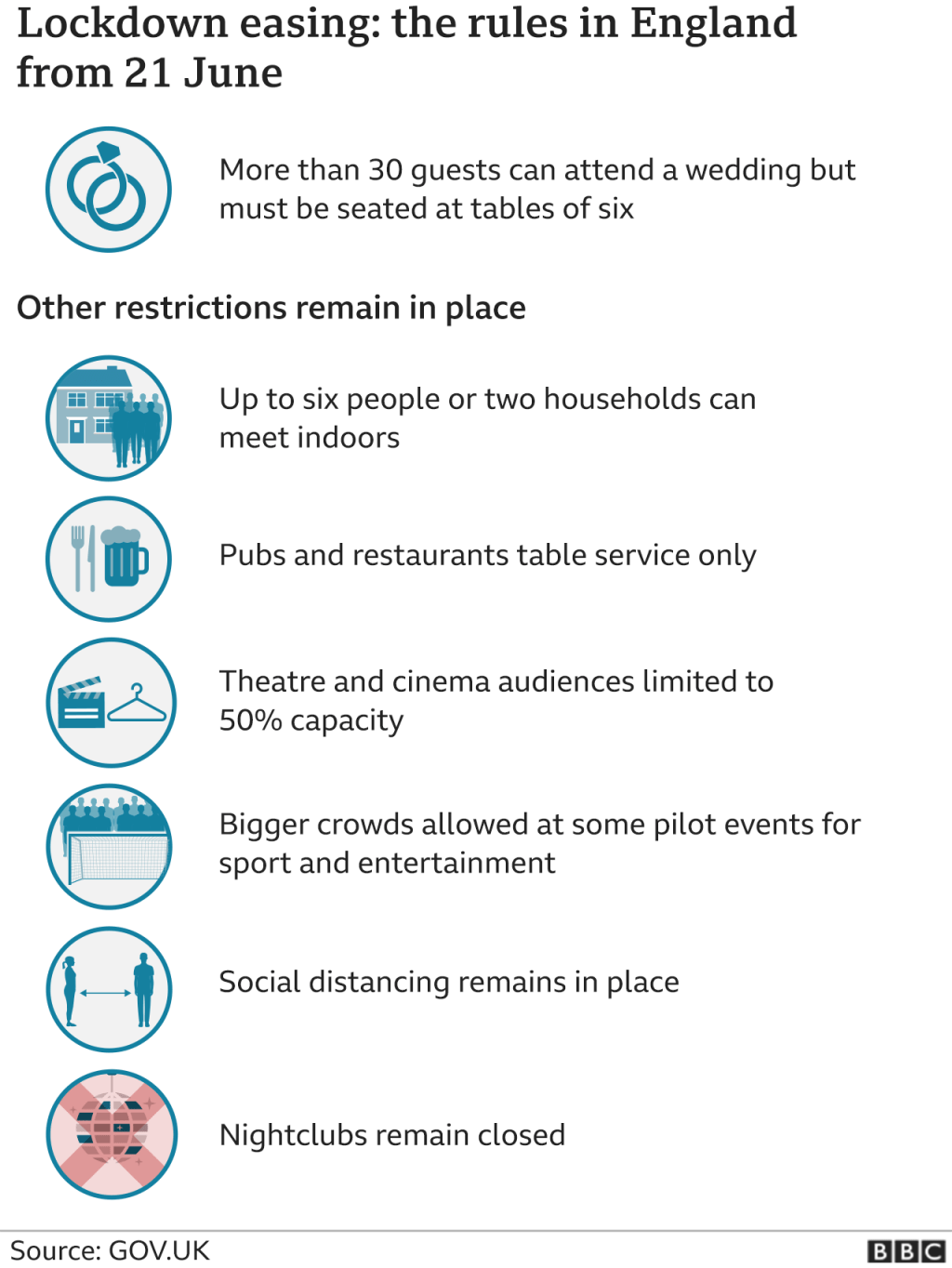 Lockdown rules after 21 June in England