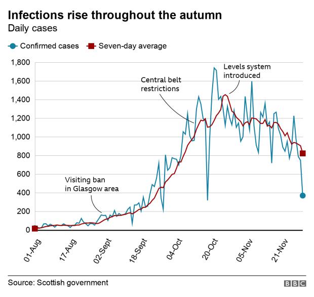 Autumn cases