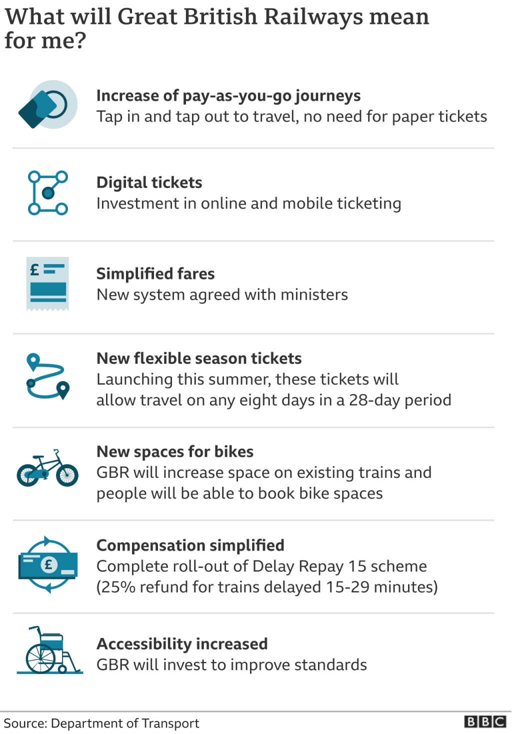 Graphic showing what Great British Railways will change for passengers
