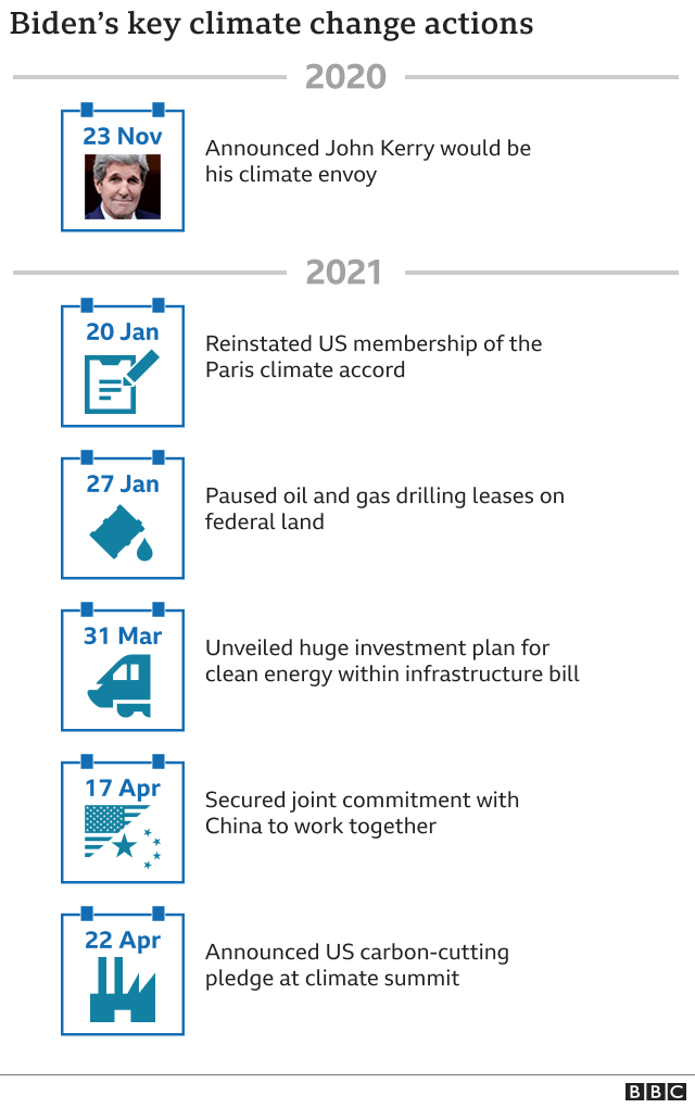 Graphic showing a timeline of key actions on climate change by President Biden