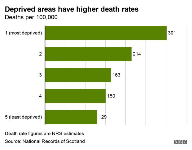 Deprivation death rates