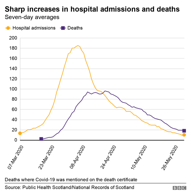 Deaths and hospital admissions