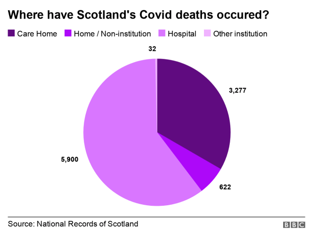 Location of Covid deaths