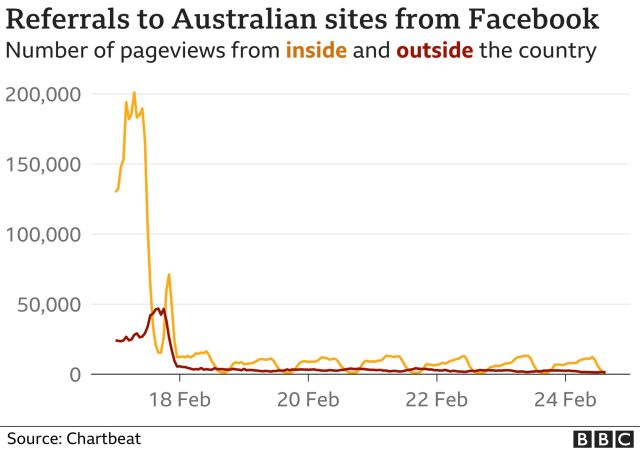 Facebook's blocking of Australian publications had a drastic effect on traffic to the online sites