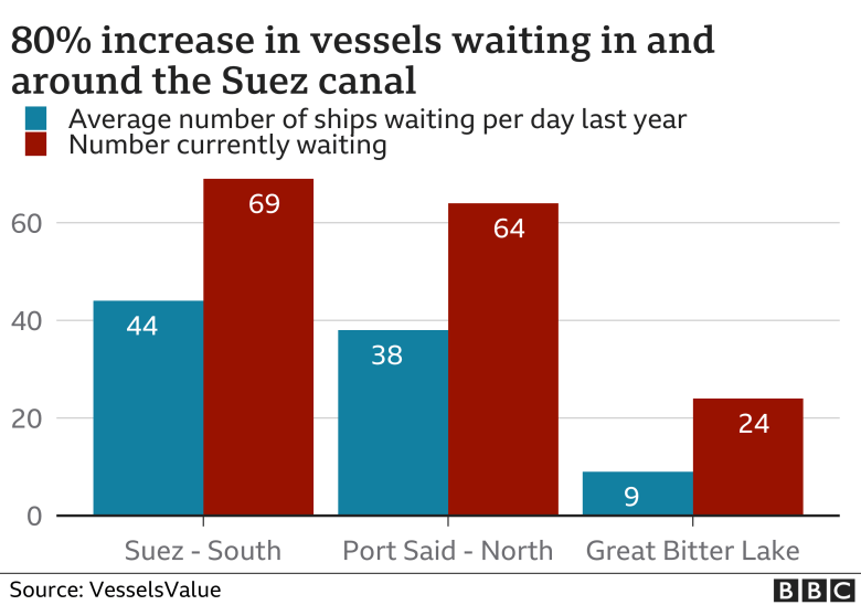 Chart showing vessels waiting to pass along canal