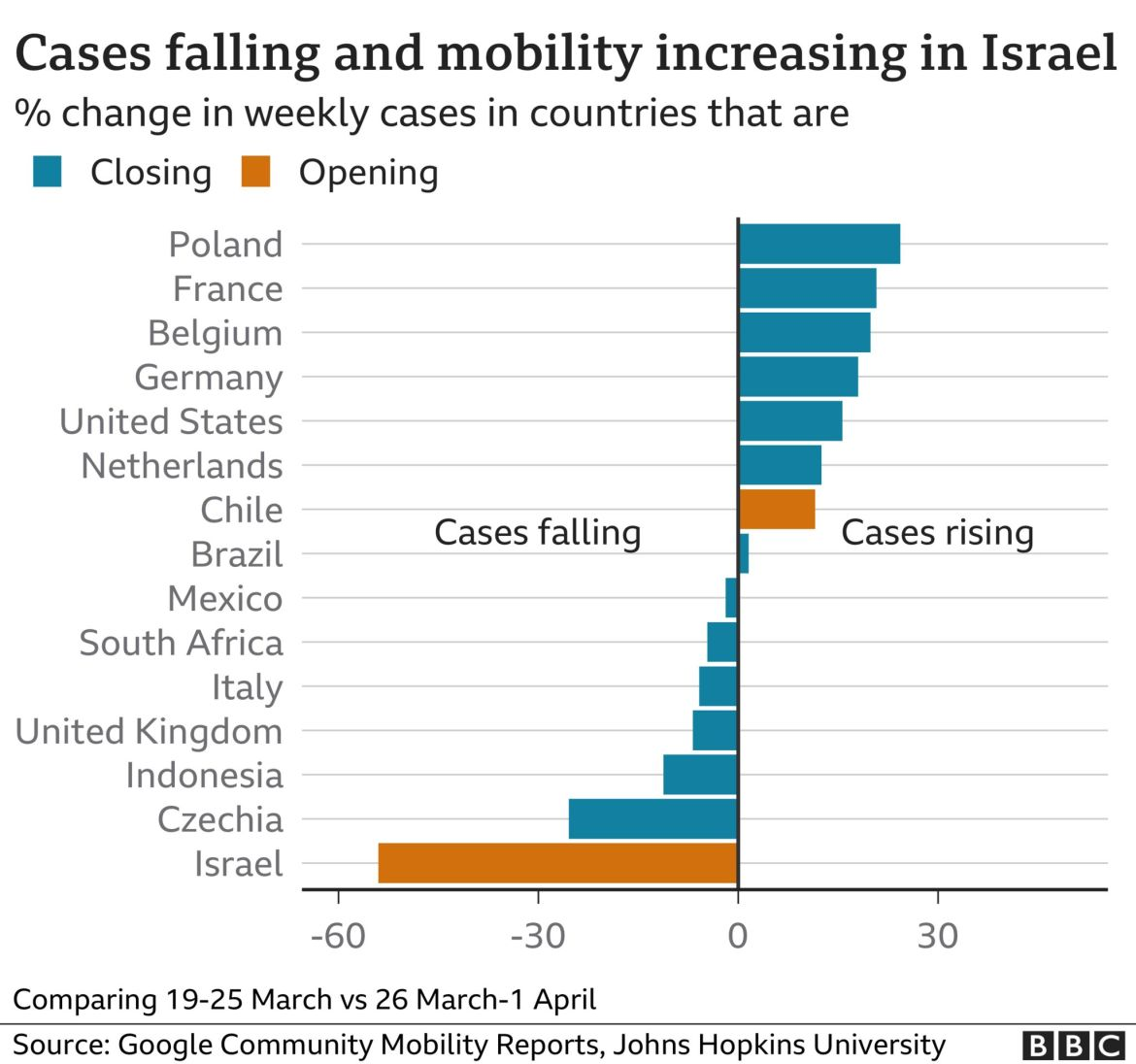 bar chart: cases falling and mobility rising in Israel