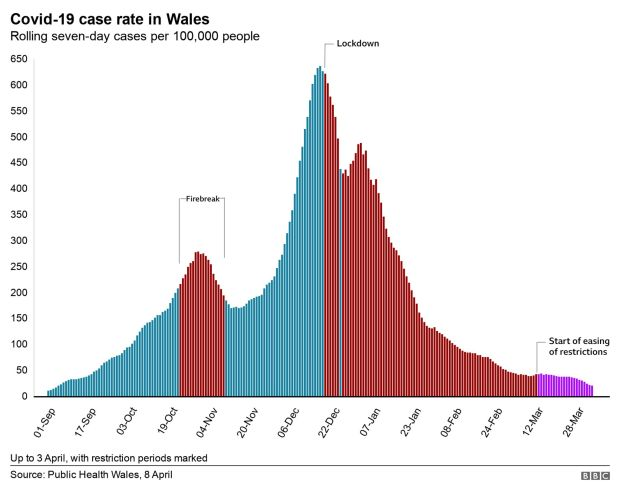 Change in rolling coronavirus case rate in Wales