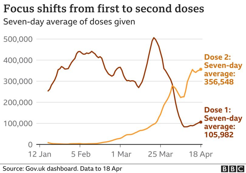 Graph showing seven-day averages of doses given in the UK