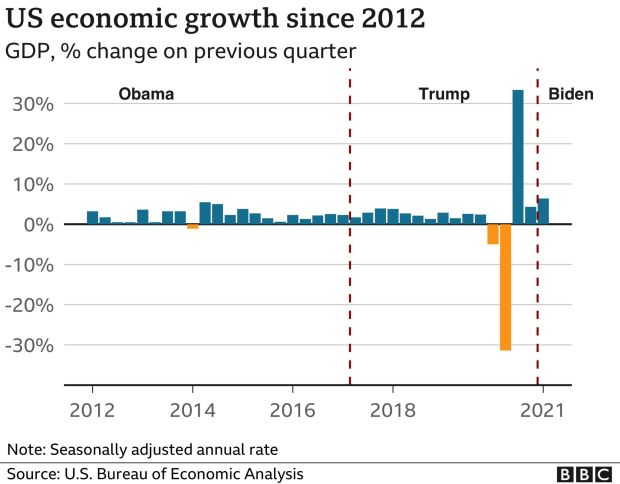 US GDP since 2012