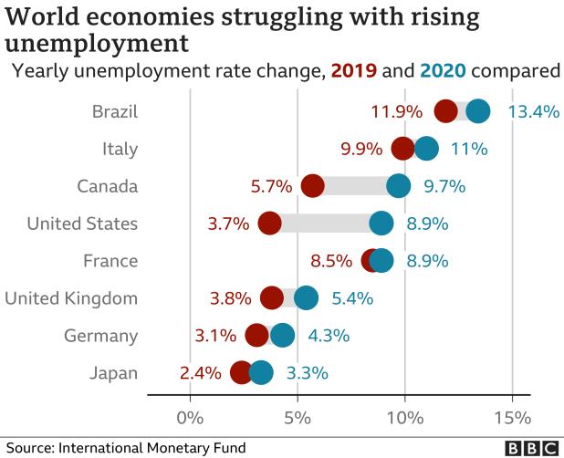Unemployment rate chart - Jan 2021