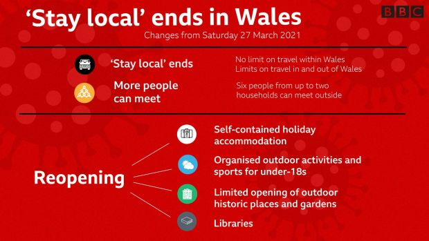 'Stay-local' ends in Wales