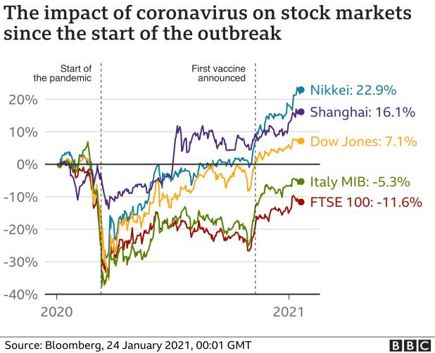 Stock market chart - Jan 2021
