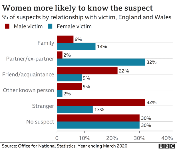 Chart showing victim relation