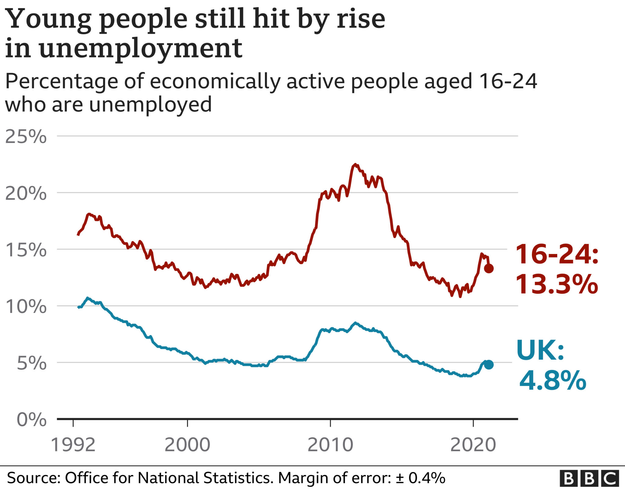 Graph of unemployment rate for young people compared with all adults