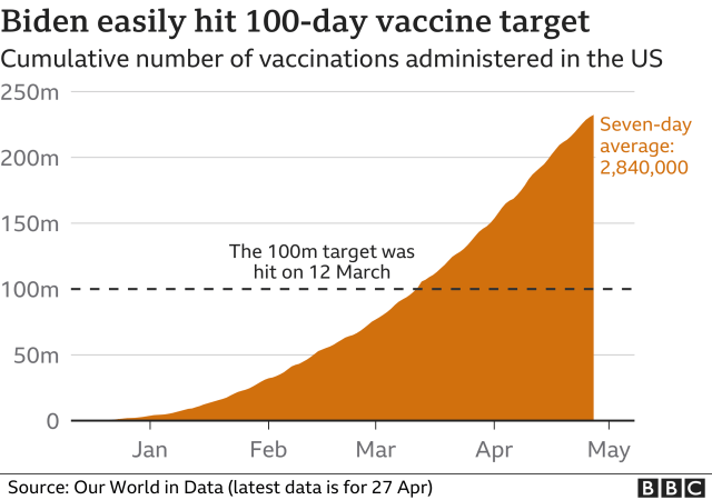 Chart showing the cumulative number of vaccinations administered in the US