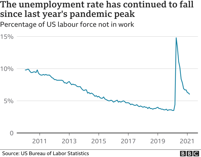 Chart showing the unemployment rate in the US
