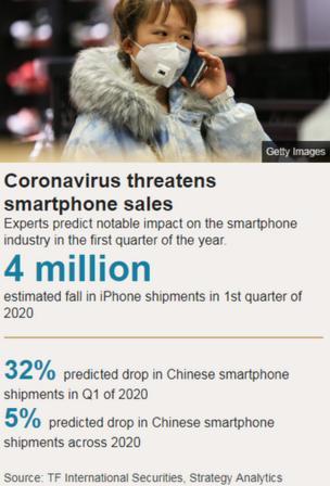 Mobile phone/coronavirus