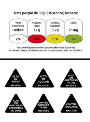Modelos de alerta sobre alto teor de ingredientes em produtos industrializados