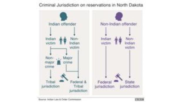Criminal jurisdiction on North Dakota reservations