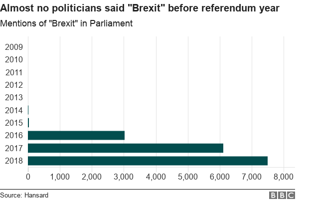 "Graph showing mentions of ""Brexit"" rose very sharply after 2016"