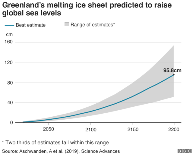 Greenland's melting ice sheet predicted to raise global sea levels