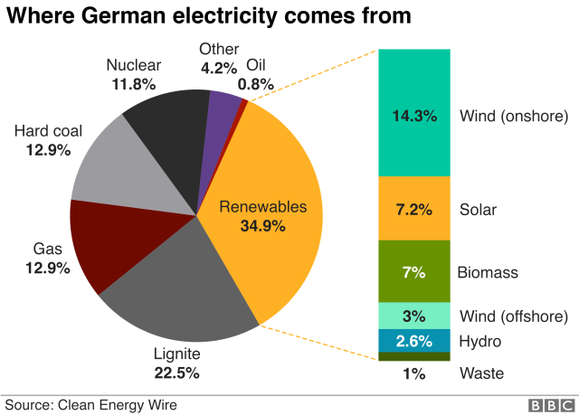 Graphic showing where German electricity comes from