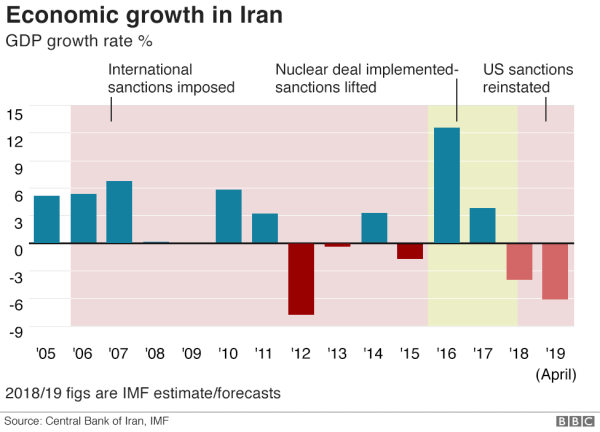 Six charts that show how hard US sanctions have hit Iran ...
