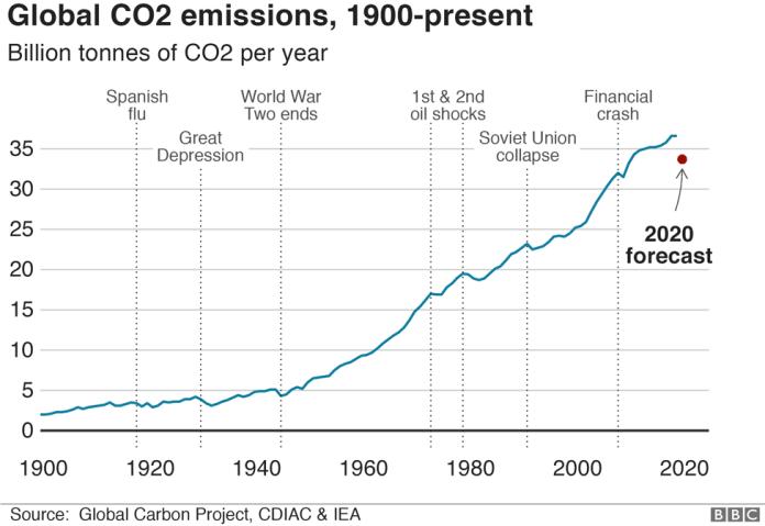 Alt - Global CO2 emissions, width 976 - IEA