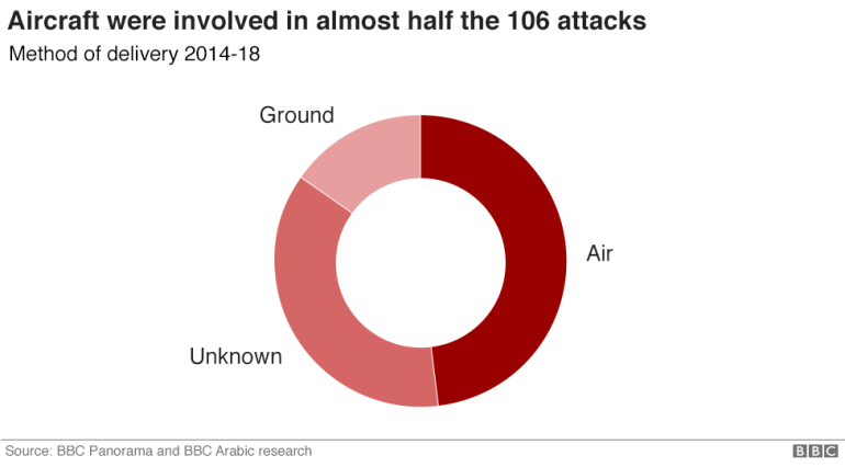 Chart showing the method of delivery in the 106 attacks