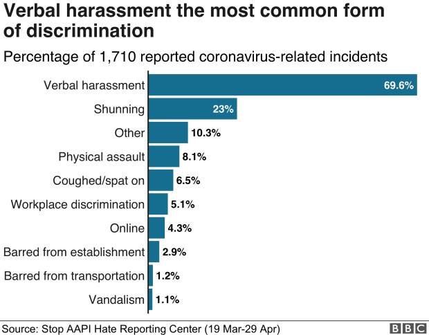 Chart showing the types of discrimination reported to the STOP AAPI HATE recording center