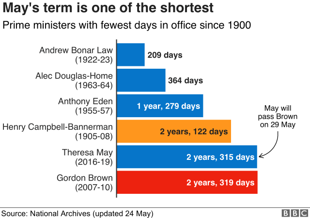 Chart showing the length of term of UK prime ministers