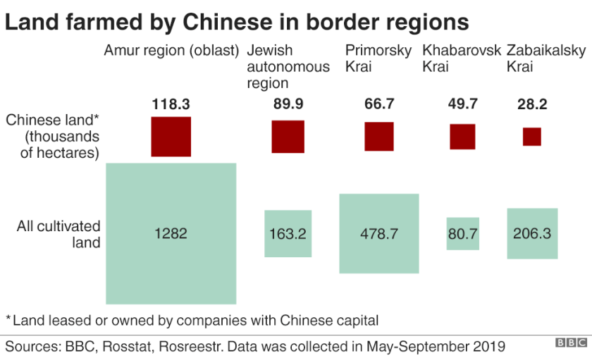Land farmed by Chinese in border regions