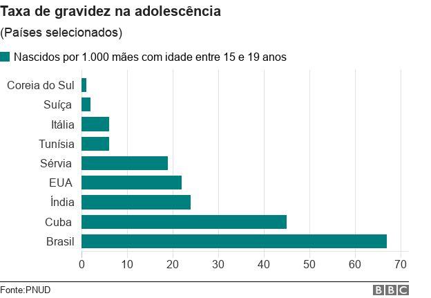 Taxa de gravidez na adolescência