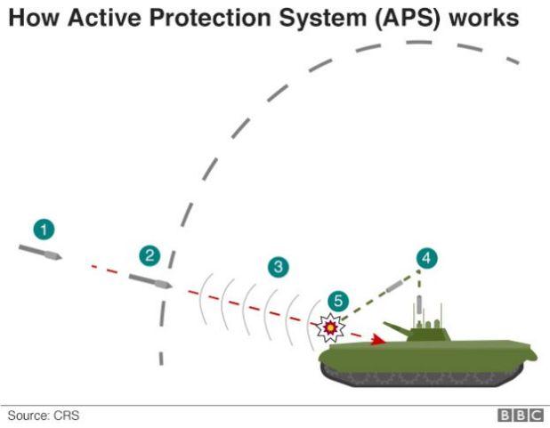 APS - diagram