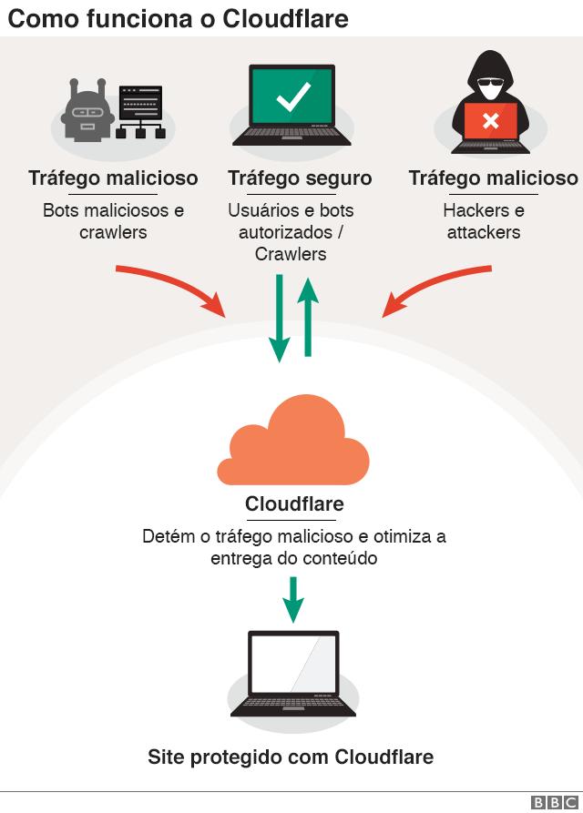 como funciona o cloudflare