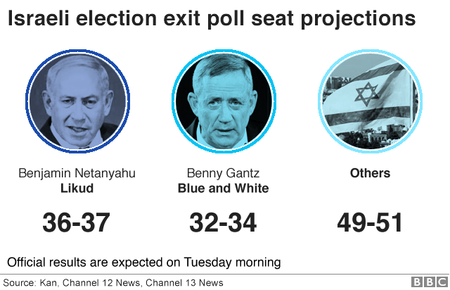 Israeli election exit poll seat projections (2 March 2020)