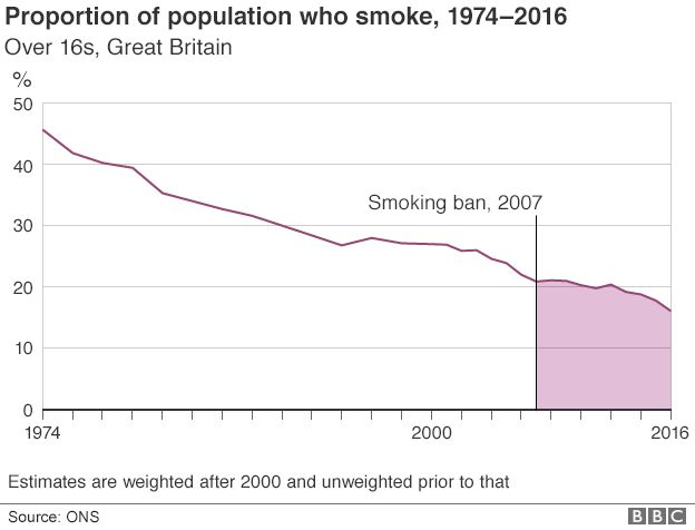 Chart showing proportion of smokers